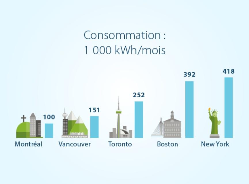 Comparaison prix electricite Quebec grandes villes