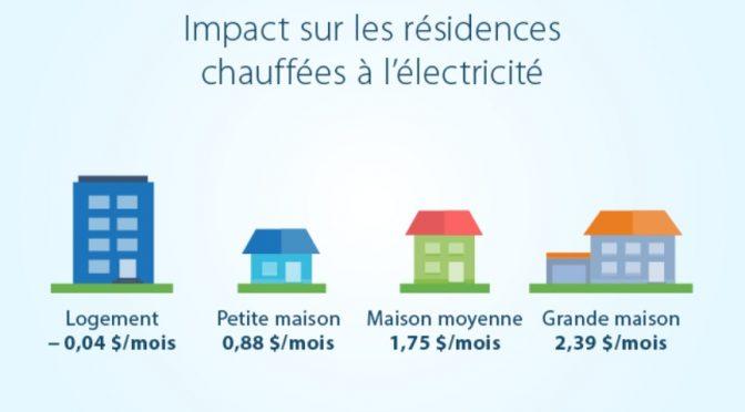 Hausse des tarifs d'Hydro-Québec de 0,7% pour 2017