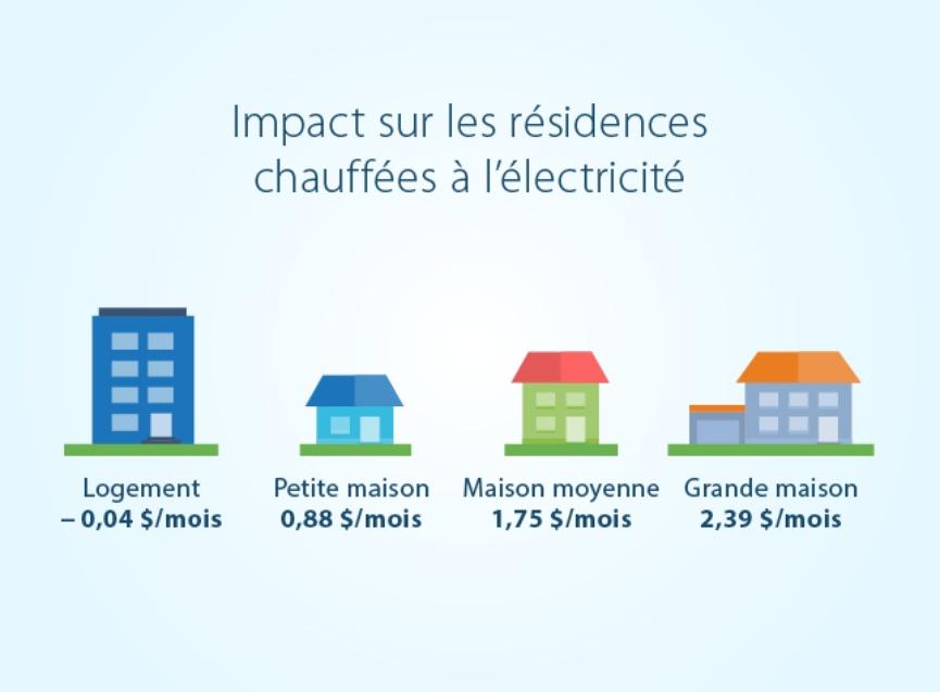 Impact hausse tarif electricite Hydro-Quebec 2017