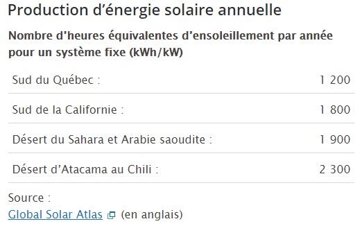 Potentiel rendement panneaux solaires au Québec