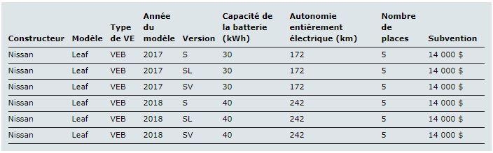 Subvention voiture electrique Nissan LEAF Ontario