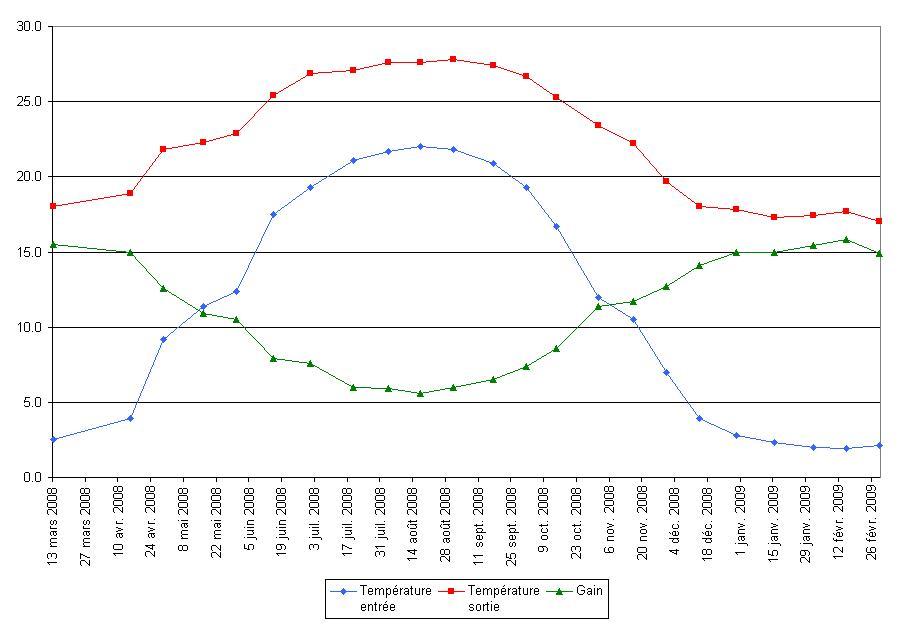 Graphique température sortie récupérateur chaleur eau grise Renewability Power-Pipe
